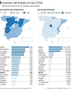 EL PRESUPUESTO DEL ESTADO EN ESPAÑA
